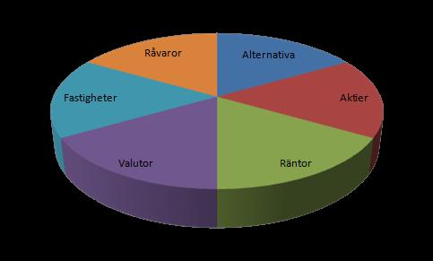 Portföljteori – allokering står för 90 procent av avkastningen